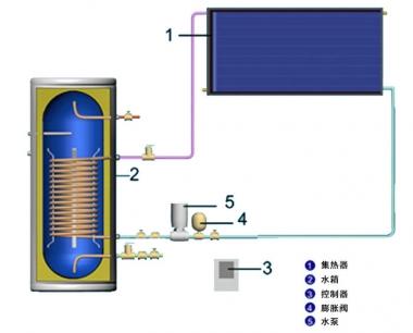 高层如何装太阳能热水器?高层住宅怎么装太阳能热水器