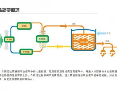 空气源热水器的原理及结构