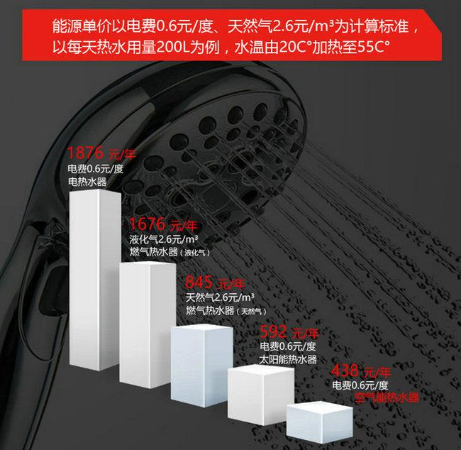 空气能热水器、电热水器、天然气热水器能效对比