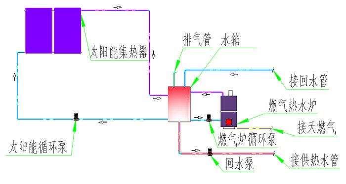 太阳能系统运行原理图