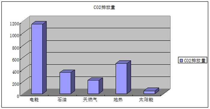 不同类型能源二氧化碳排放量柱形图