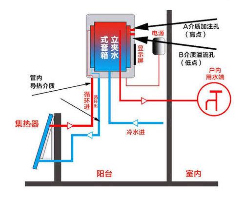 自然对流型阳台壁挂式太阳能热水器工作原理图: