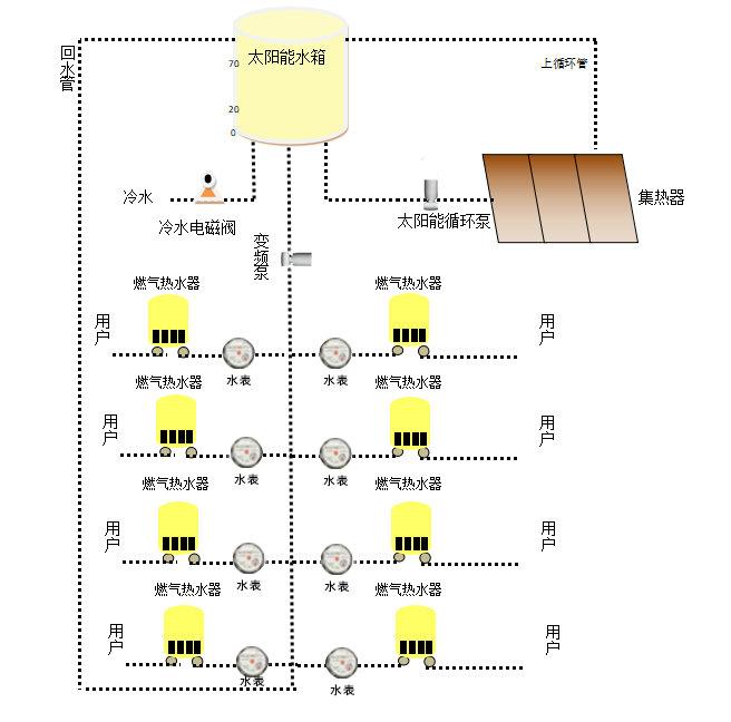 常规集中式太阳能热水系统工作原理图