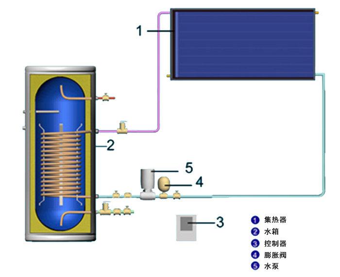 强制循环型阳台壁挂式太阳能热水器工作原理图