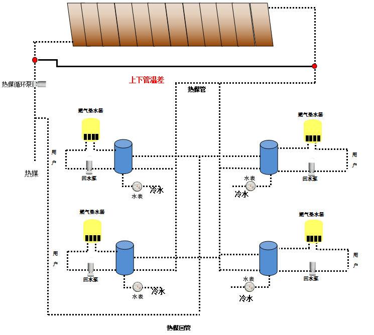 分户换热型集中式太阳能热水系统工作原理图