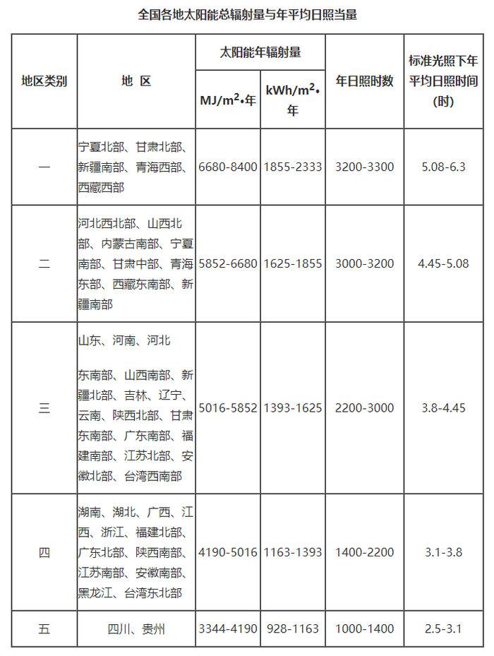 中国各地区全年太阳日照时间表