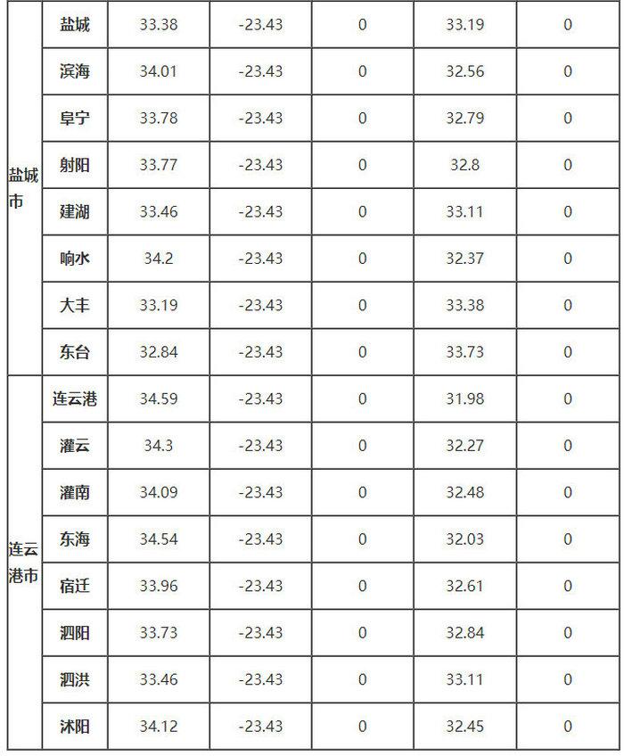 江苏省部分地区的、δ、ω、αs、γs值