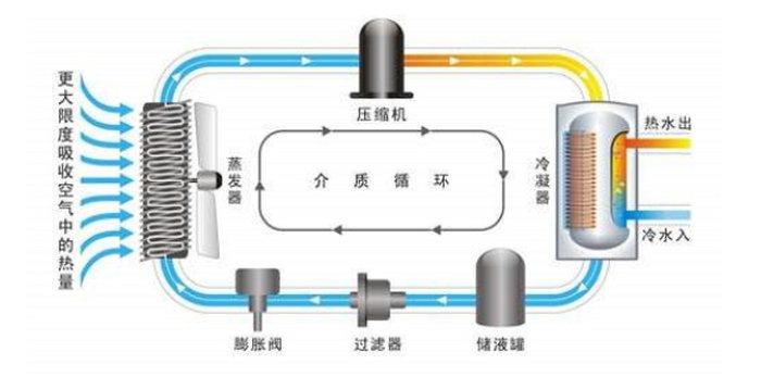 空气能热水器加热的原理