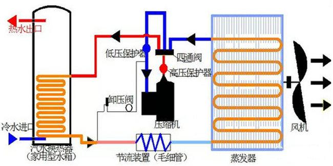 商用空气能工作原理图