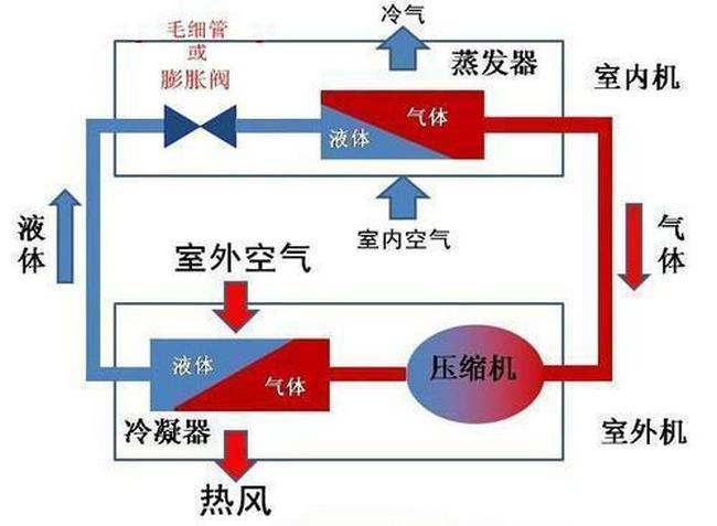 空调原理图