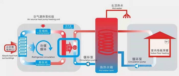 空氣能熱泵供暖系統真的好用嗎?劃算嗎?-空氣能熱泵廠家